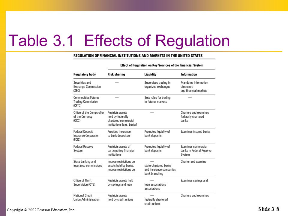 Copyright © 2002 Pearson Education, Inc. Slide 3-8 Table 3.1 Effects of Regulation
