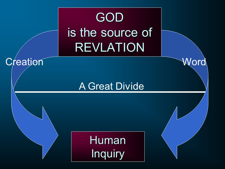 GOD is the source of REVLATION Human Inquiry CreationWord