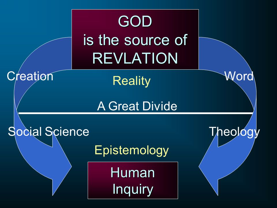 A Great Divide GOD is the source of REVLATION Human Inquiry Social Science CreationWord Theology Reality Epistemology
