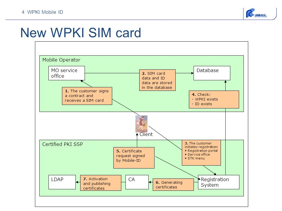 4 WPKI Mobile ID New WPKI SIM card Mobile Operator Certified PKI SSP Client MO service office Database 1. The customer signs a contract and receives a