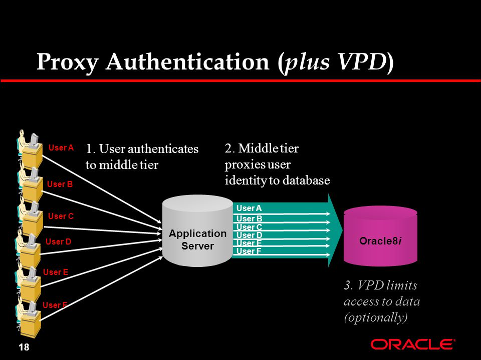 18 Proxy Authentication ( plus VPD ) Oracle8i 1. User authenticates to middle tier 2. Middle tier proxies user identity to database User A User B User