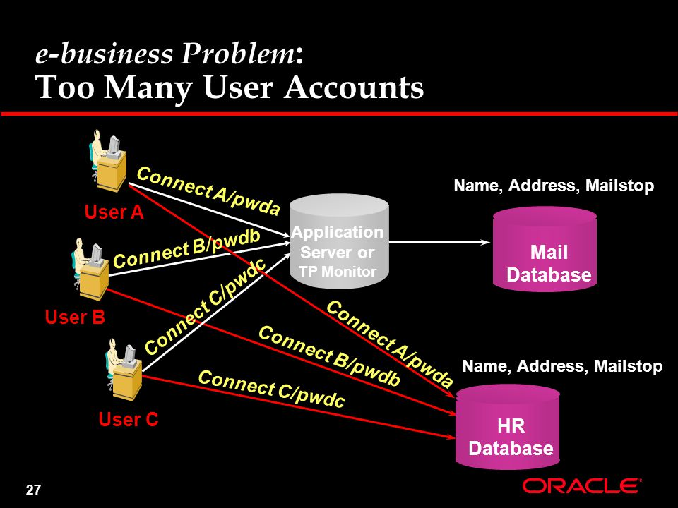 27 e-business Problem : Too Many User Accounts Application Server or TP Monitor User A User B User C Name, Address, Mailstop HR Database Mail Database Name, Address, Mailstop Connect C/pwdc Connect B/pwdb Connect A/pwda Connect C/pwdc Connect B/pwdb Connect A/pwda
