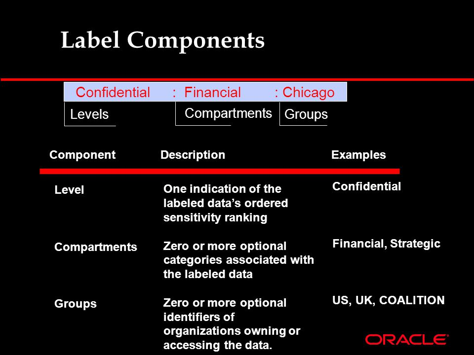 Label Components Confidential Financial, Strategic US, UK, COALITION One indication of the labeled data's ordered sensitivity ranking Zero or more opt