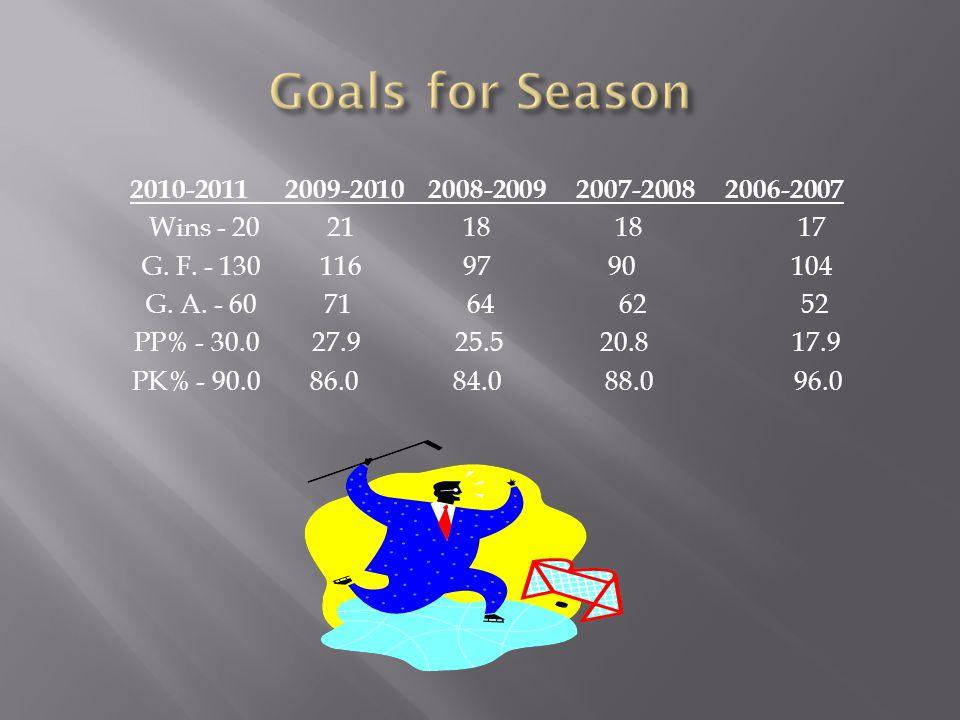 2010-2011 2009-2010 2008-2009 2007-2008 2006-2007 Wins - 2021 18 18 17 G.