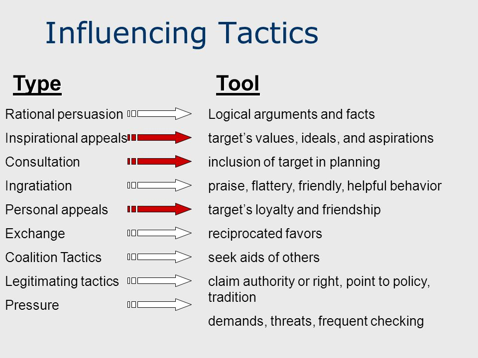 Influencing Tactics TypeTool Rational persuasion Inspirational appeals Consultation Ingratiation Personal appeals Exchange Coalition Tactics Legitimat