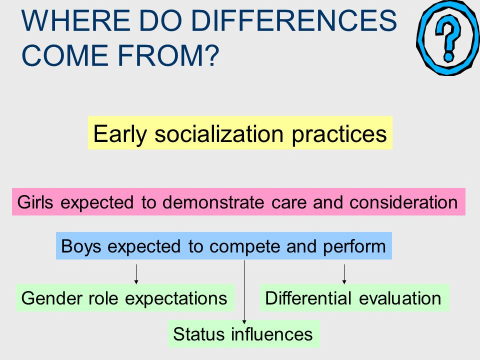 WHERE DO DIFFERENCES COME FROM? Early socialization practices Girls expected to demonstrate care and consideration Boys expected to compete and perfor