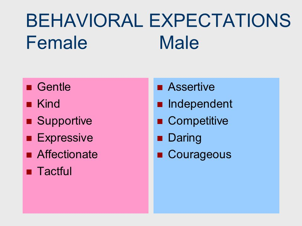 BEHAVIORAL EXPECTATIONS Female Male Gentle Kind Supportive Expressive Affectionate Tactful Assertive Independent Competitive Daring Courageous