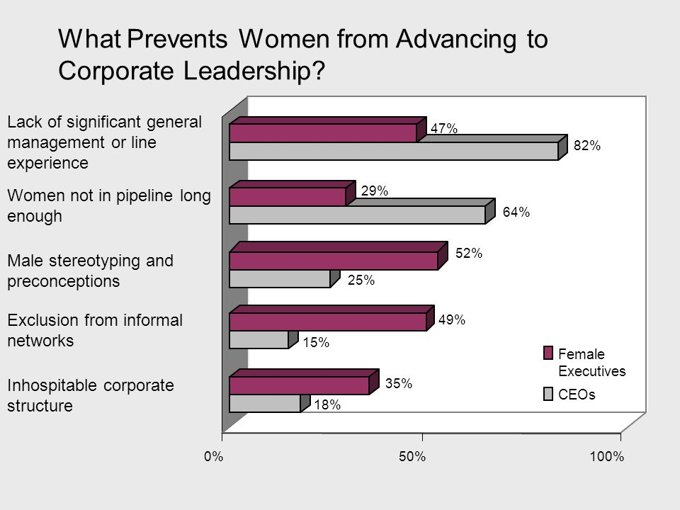 What Prevents Women from Advancing to Corporate Leadership.