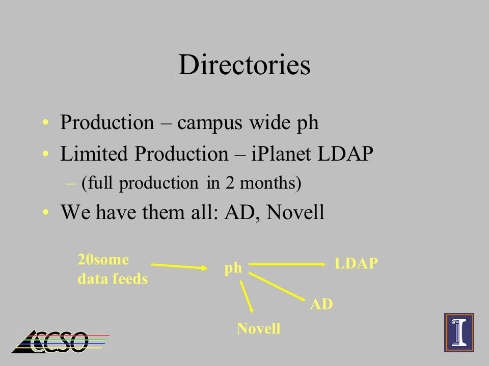 Directories Production – campus wide ph Limited Production – iPlanet LDAP –(full production in 2 months) We have them all: AD, Novell 20some data feeds ph LDAP AD Novell