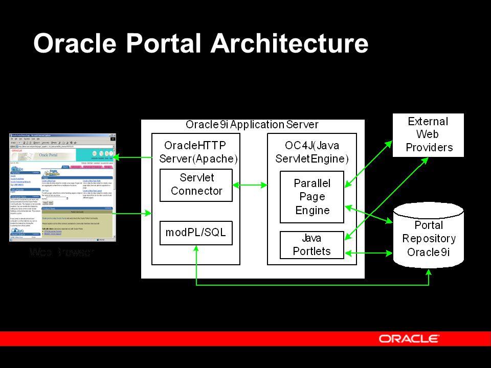 Oracle Portal Architecture