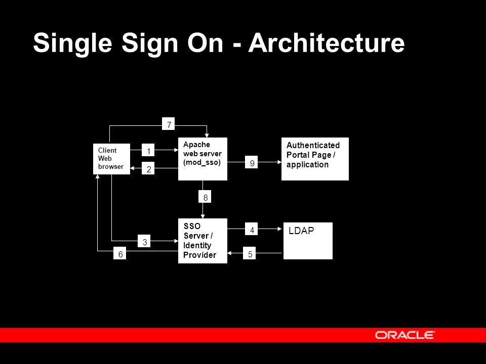 Single Sign On - Architecture Client Web browser Apache web server (mod_sso) SSO Server / Identity Provider LDAP Authenticated Portal Page / application 1 2 3 6 9 4 5 8 7