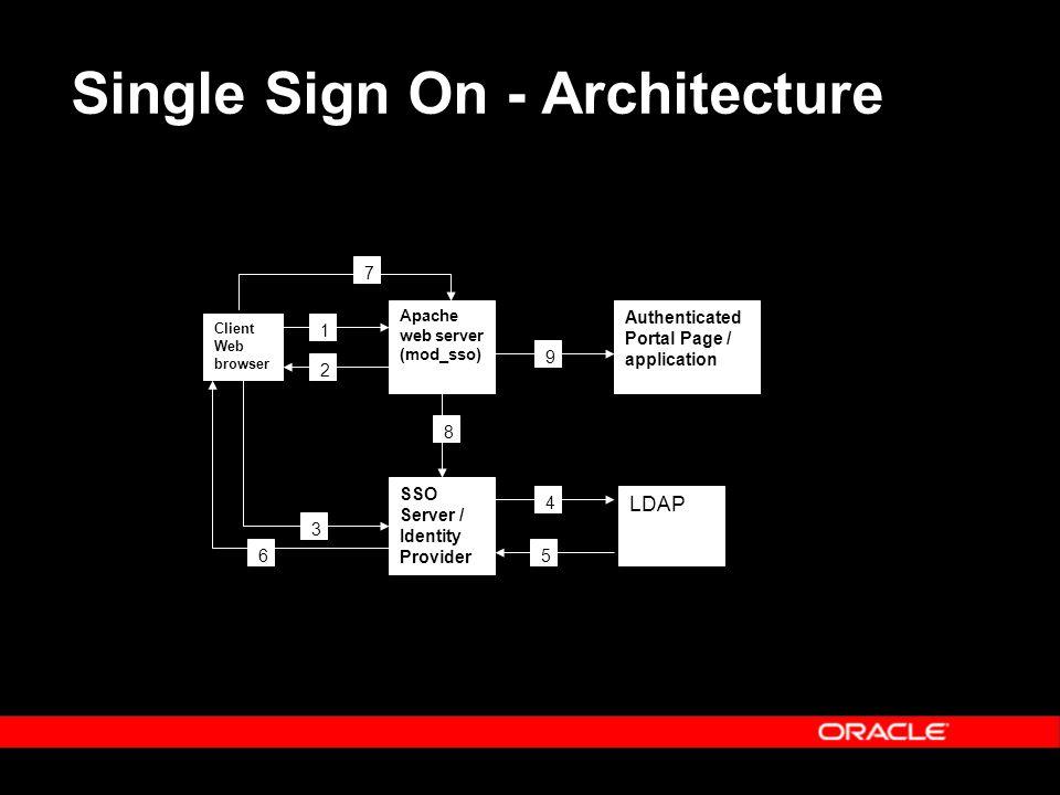 Single Sign On - Architecture Client Web browser Apache web server (mod_sso) SSO Server / Identity Provider LDAP Authenticated Portal Page / applicati