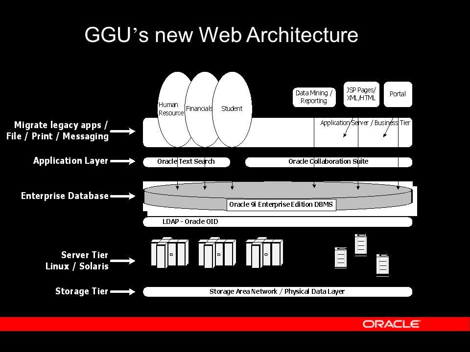 GGU ' s new Web Architecture