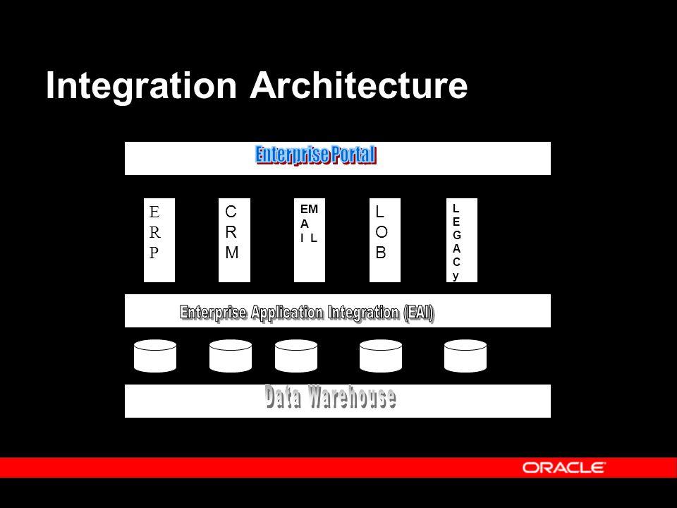 Integration Architecture ERPERP CRMCRM EM A I L LOBLOB LEGACyLEGACy