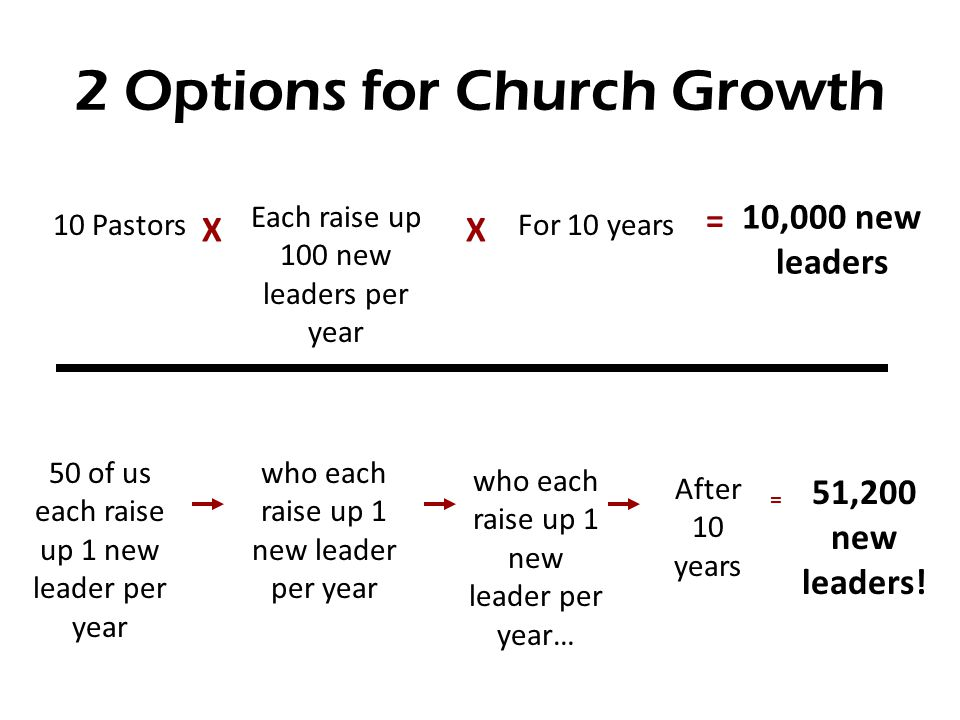 2 Options for Church Growth 10 Pastors Each raise up 100 new leaders per year For 10 years 10,000 new leaders XX = 50 of us each raise up 1 new leader