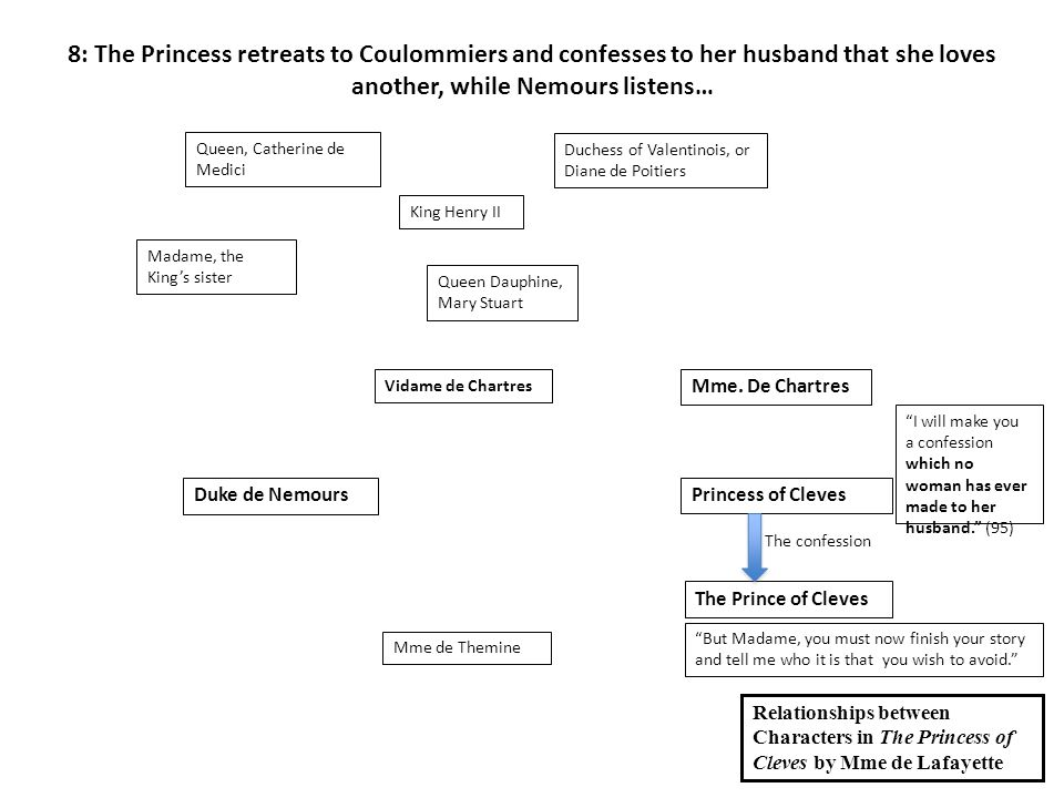 Duke de NemoursPrincess of Cleves The Prince of Cleves Mme de Themine Queen Dauphine, Mary Stuart Madame, the King's sister Vidame de Chartres King Henry II Queen, Catherine de Medici Mme.