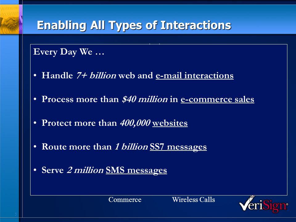 5 Enabling All Types of Interactions SMS Business Communications CommerceWireless Calls Wired Calls Email Web Identity Every Day We … Handle 7+ billion web and e-mail interactions Process more than $40 million in e-commerce sales Protect more than 400,000 websites Route more than 1 billion SS7 messages Serve 2 million SMS messages