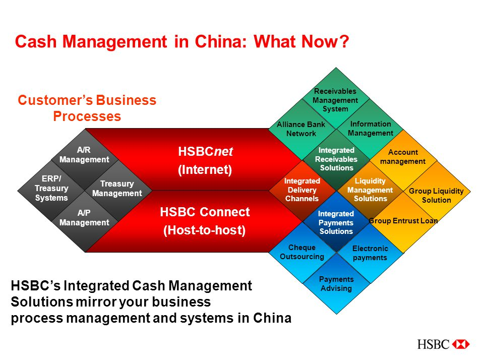 Cash Management in China: What Now.
