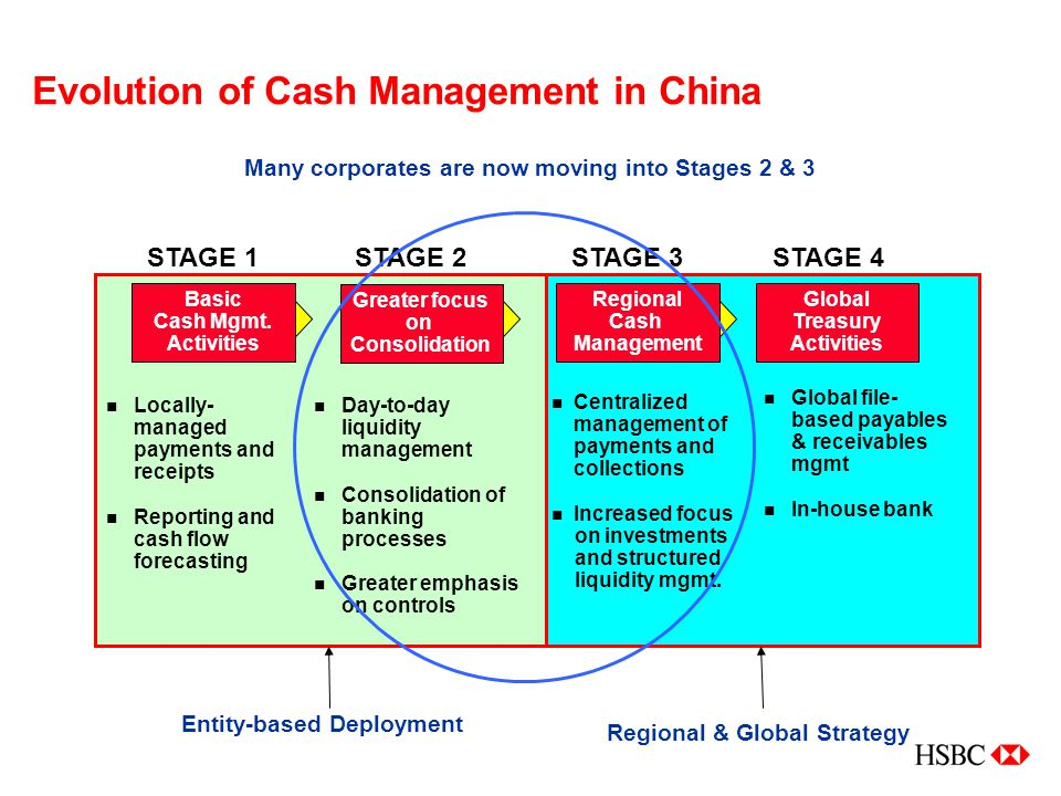 Evolution of Cash Management in China Basic Cash Mgmt. Activities Greater focus on Consolidation Regional Cash Management Global Treasury Activities S