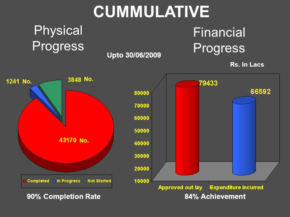 Physical Progress Financial Progress Rs. In Lacs CUMMULATIVE 84% Achievement No.