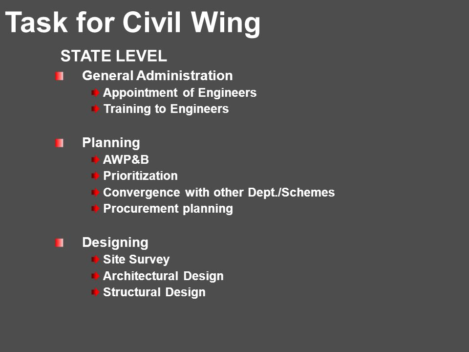 Task for Civil Wing STATE LEVEL General Administration Appointment of Engineers Training to Engineers Planning AWP&B Prioritization Convergence with other Dept./Schemes Procurement planning Designing Site Survey Architectural Design Structural Design