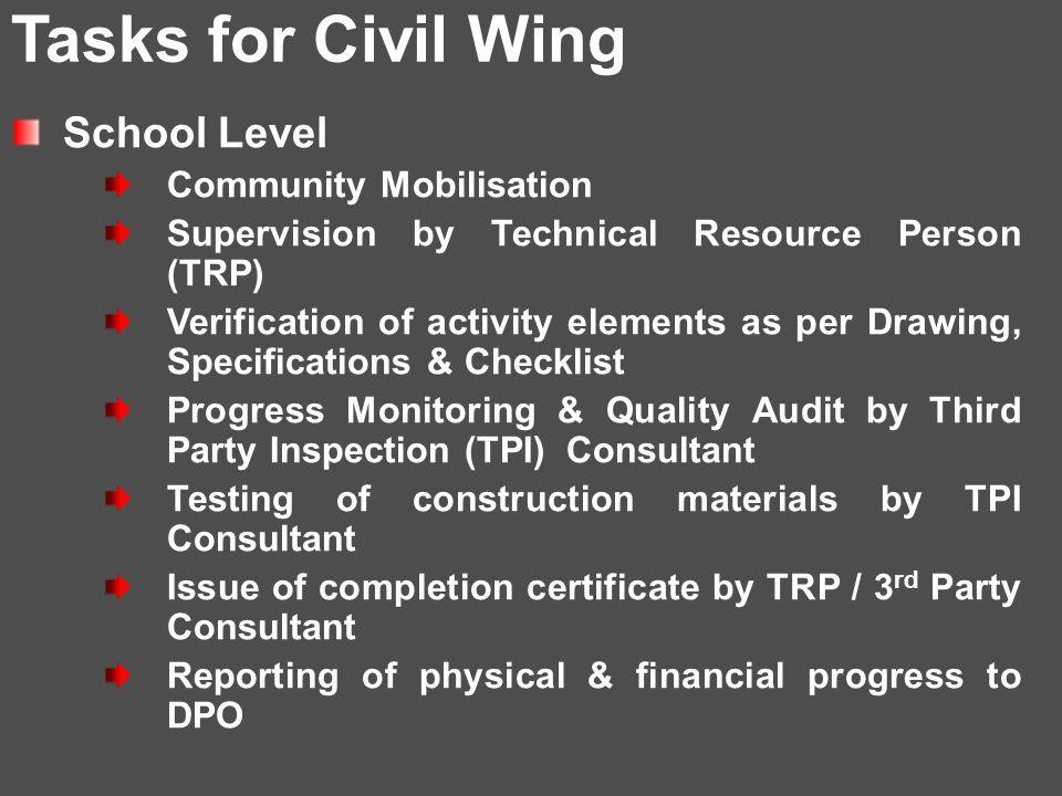 Civil Works Management Structure at different levels State District Block / Village