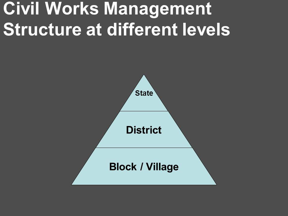 Civil Works Management Structure at different levels State District Block / Village