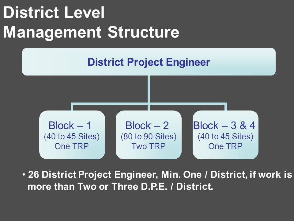 District Level Management Structure District Project Engineer Block – 1 (40 to 45 Sites) One TRP Block – 2 (80 to 90 Sites) Two TRP Block – 3 & 4 (40 to 45 Sites) One TRP 26 District Project Engineer, Min.