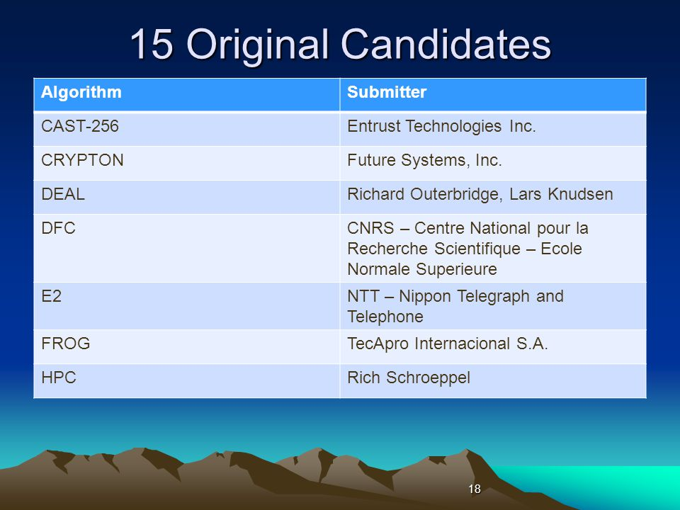 15 Original Candidates AlgorithmSubmitter CAST-256Entrust Technologies Inc.