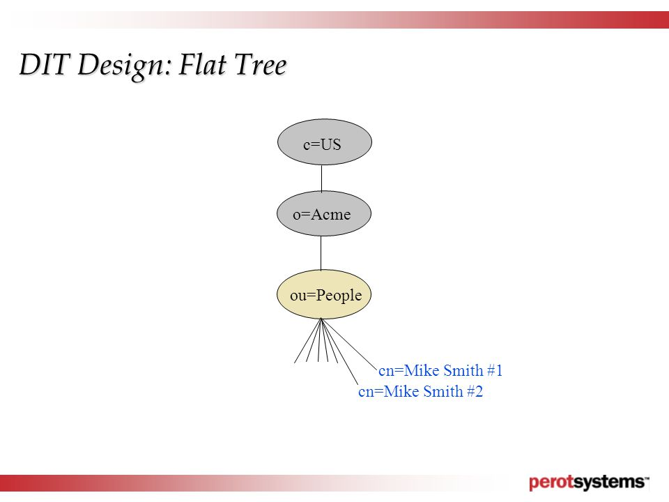 DIT Design: Flat Tree ou=People cn=Mike Smith #2 c=US o=Acme cn=Mike Smith #1
