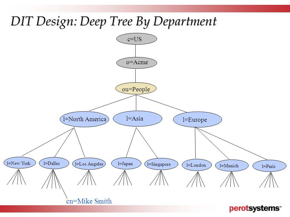 c=US o=Acme l=Los Angeles l=Dallasl=New York l=North America l=Europe l=Asia l=Singapore l=Japan l=Munich l=London l=Paris ou=People cn=Mike Smith DIT Design: Deep Tree By Department