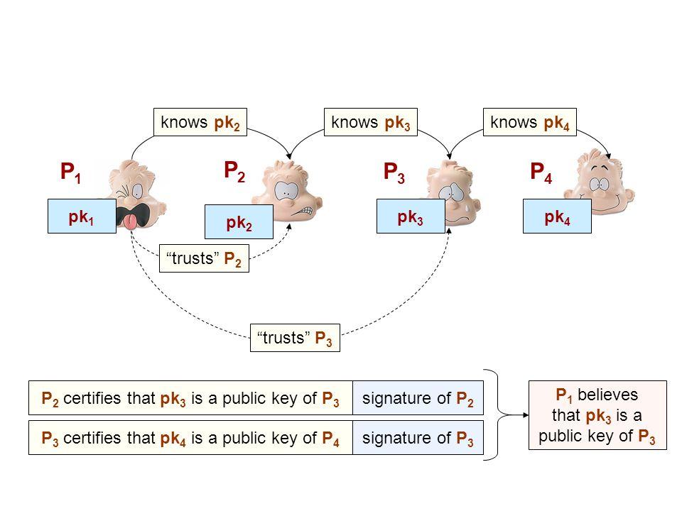 "P1P1 P3P3 P2P2 pk 3 pk 1 pk 2 knows pk 2 knows pk 3 ""trusts"" P 2 P4P4 pk 4 knows pk 4 ""trusts"" P 3 P 2 certifies that pk 3 is a public key of P 3 sign"