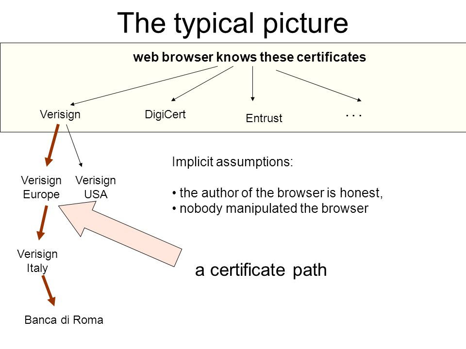 The typical picture web browser knows these certificates VerisignDigiCert Entrust...