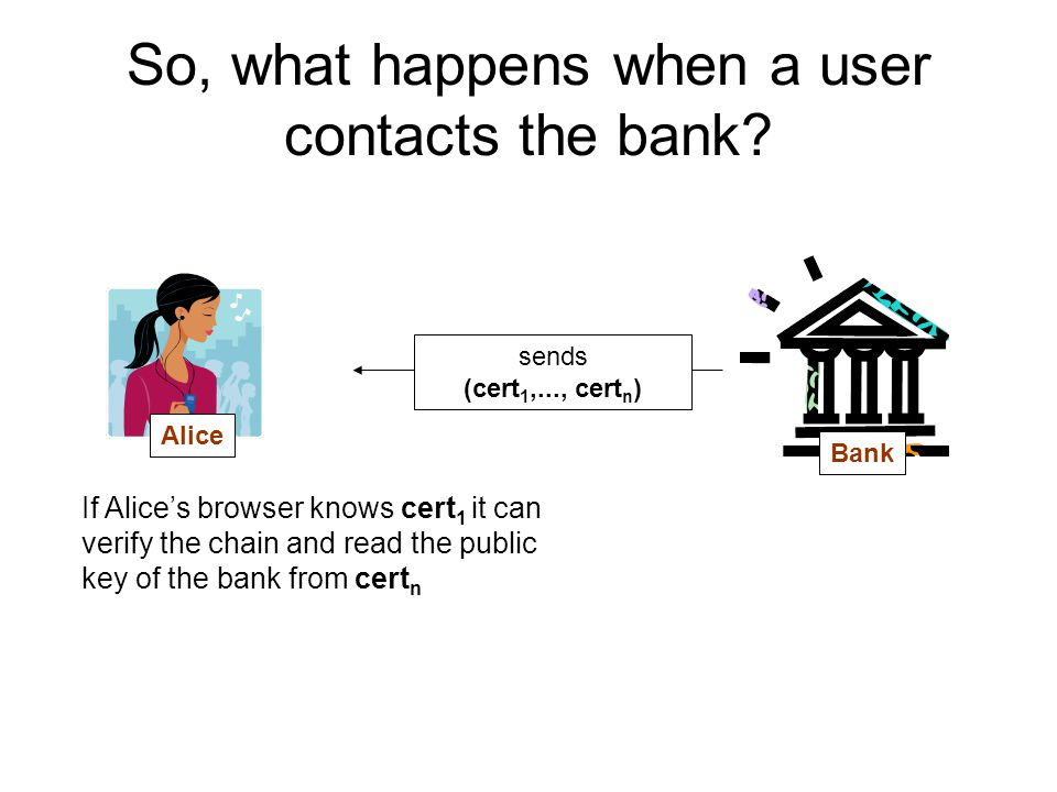 So, what happens when a user contacts the bank.
