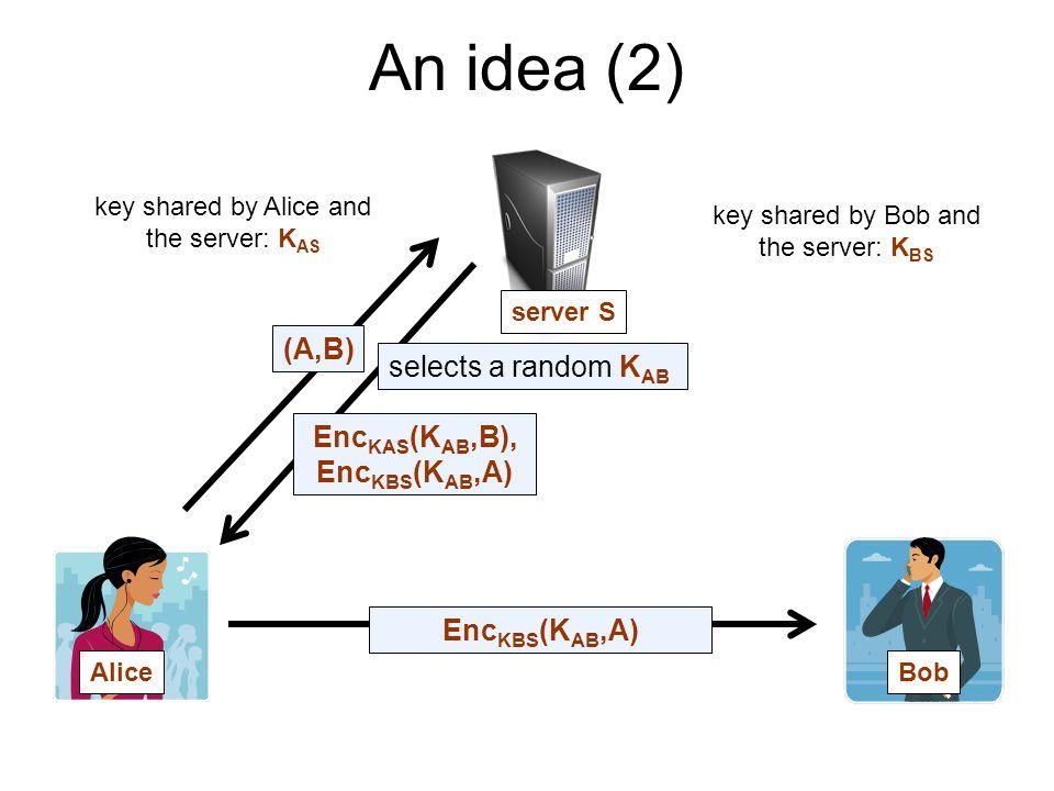 An idea (2) AliceBob server S key shared by Alice and the server: K AS key shared by Bob and the server: K BS (A,B) Enc KAS (K AB,B), Enc KBS (K AB,A)
