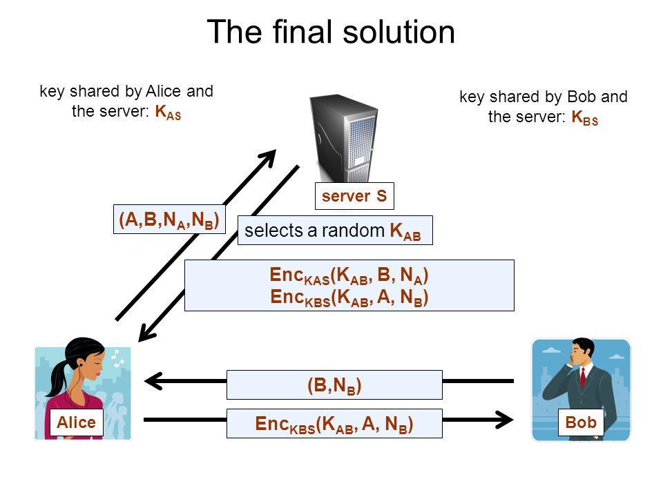 The final solution AliceBob server S key shared by Alice and the server: K AS key shared by Bob and the server: K BS (A,B,N A,N B ) Enc KAS (K AB, B, N A ) Enc KBS (K AB, A, N B ) selects a random K AB Enc KBS (K AB, A, N B ) (B,N B )