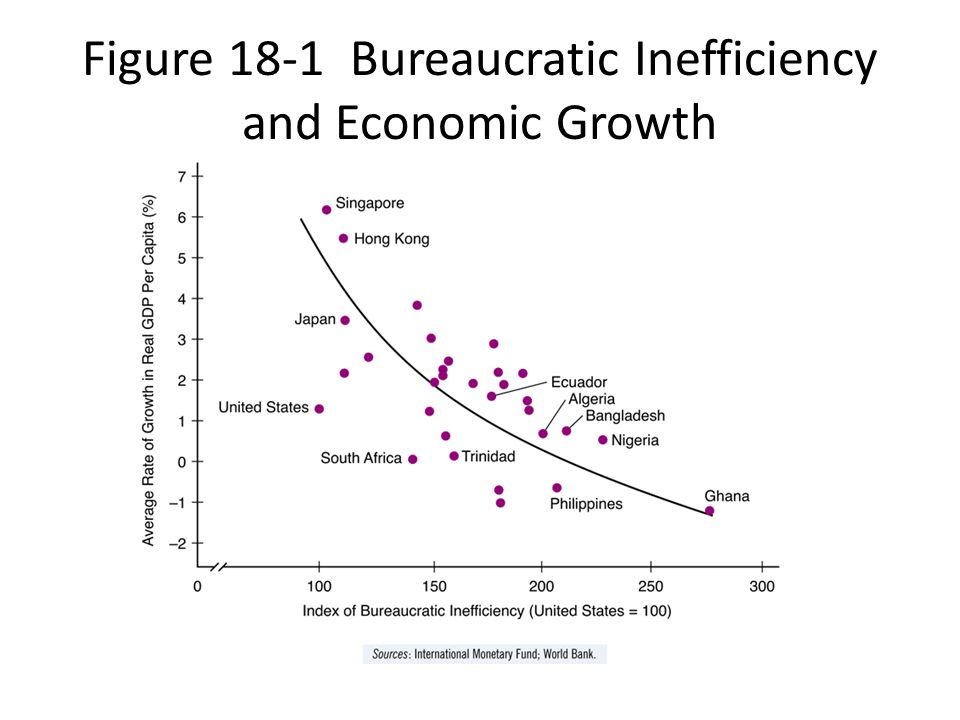 Figure 18-1 Bureaucratic Inefficiency and Economic Growth