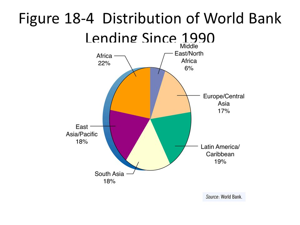 Figure 18-4 Distribution of World Bank Lending Since 1990