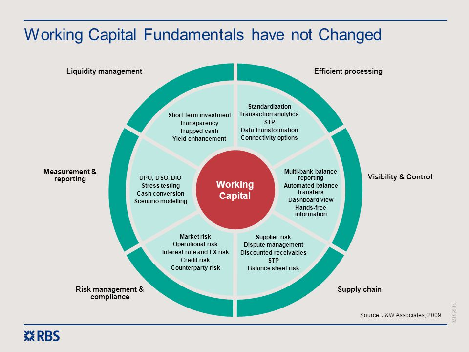 RBS58178 Working Capital Fundamentals have not Changed Source: J&W Associates, 2009 Working Capital Standardization Transaction analytics STP Data Tra