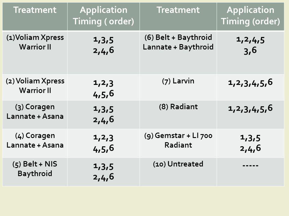 TreatmentApplication Timing ( order) TreatmentApplication Timing (order) (1)Voliam Xpress Warrior II 1,3,5 2,4,6 (6) Belt + Baythroid Lannate + Baythroid 1,2,4,5 3,6 (2) Voliam Xpress Warrior II 1,2,3 4,5,6 (7) Larvin 1,2,3,4,5,6 (3) Coragen Lannate + Asana 1,3,5 2,4,6 (8) Radiant 1,2,3,4,5,6 (4) Coragen Lannate + Asana 1,2,3 4,5,6 (9) Gemstar + LI 700 Radiant 1,3,5 2,4,6 (5) Belt + NIS Baythroid 1,3,5 2,4,6 (10) Untreated -----