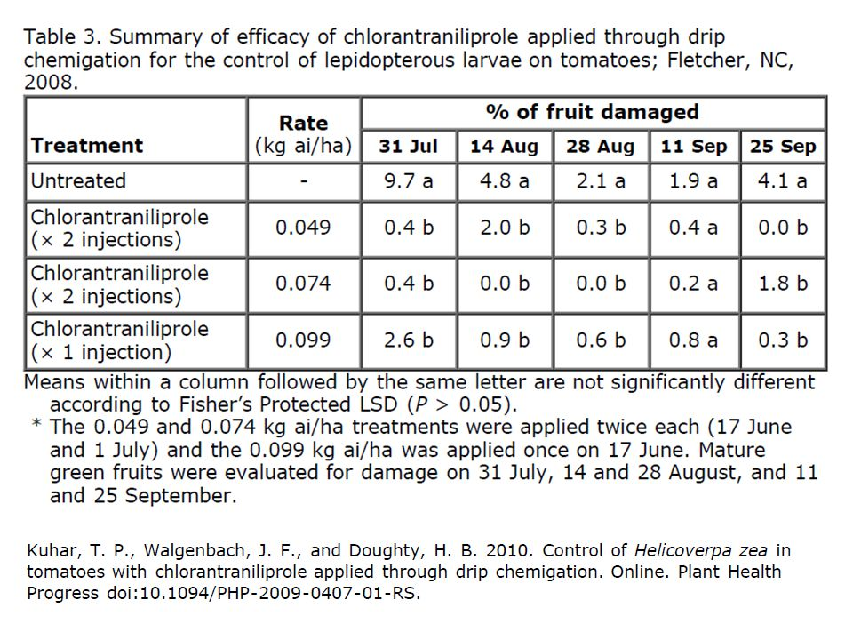  Poorest Results: -- Larvin ( no longer available in 2012 unless another company picks it up) -- Gemstar ( Nuclear Polyhedrosis Virus) alternated with Radiant  Best Results: -- Voliam Xpress – rotated or alternated with Warrior – note high CEW pressure will need to use combo of Lannate + Warrior when rotating/alternating with Voliam Xpress -- Combination of Belt + Baythroid alternated with Lannate + Baythroid -- Coragen alternated with Lannate + Asana – mid season -- Lannate + Warrior – still hanging in there for now