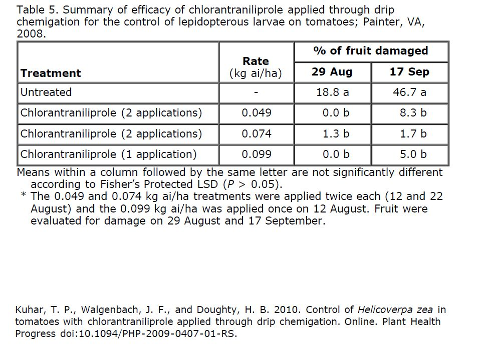 Does Chlorantraniliprole have activity in fruit?