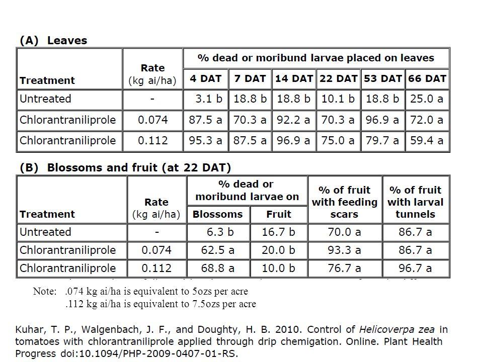 Note:.074 kg ai/ha is equivalent to 5ozs per acre.112 kg ai/ha is equivalent to 7.5ozs per acre