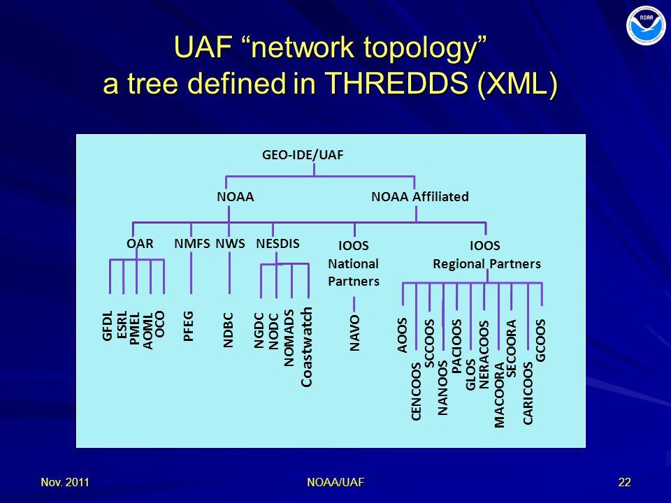UAF network topology a tree defined in THREDDS (XML) Nov.