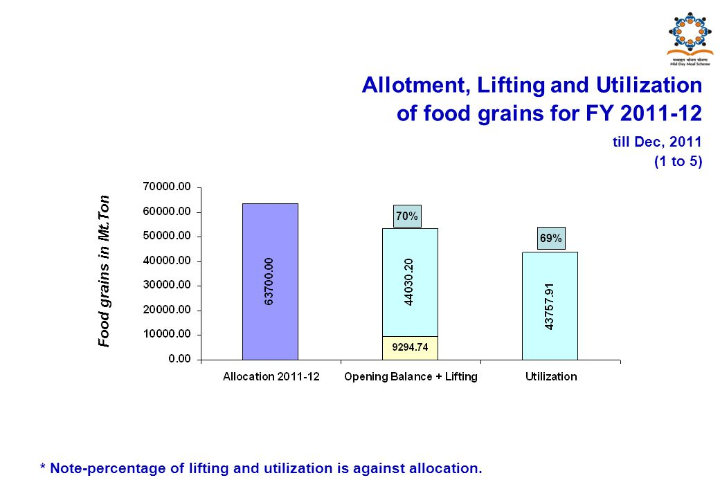 Food grains in Mt.Ton Allotment, Lifting and Utilization of food grains for FY 2011-12 till Dec, 2011 (1 to 5) 70% 69% * Note-percentage of lifting and utilization is against allocation.