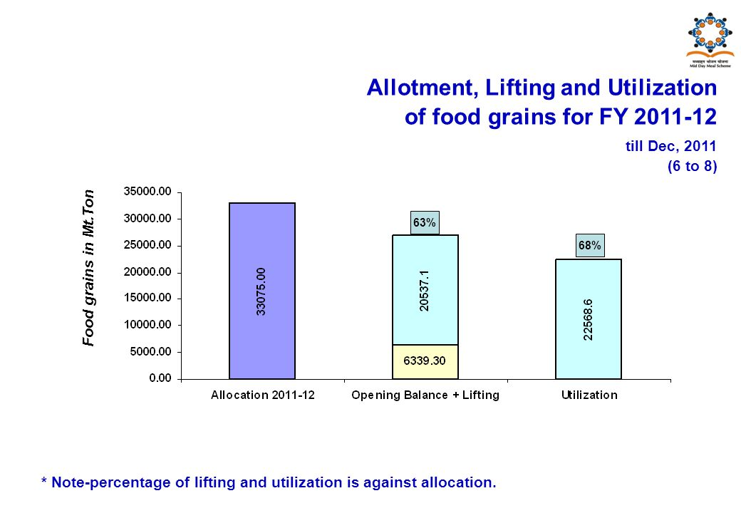 Food grains in Mt.Ton Allotment, Lifting and Utilization of food grains for FY 2011-12 till Dec, 2011 (6 to 8) * Note-percentage of lifting and utilization is against allocation.