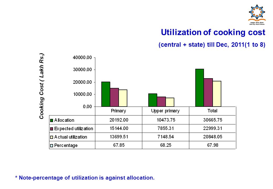 Cooking Cost ( Lakh Rs.) Utilization of cooking cost (central + state) till Dec, 2011(1 to 8) * Note-percentage of utilization is against allocation.