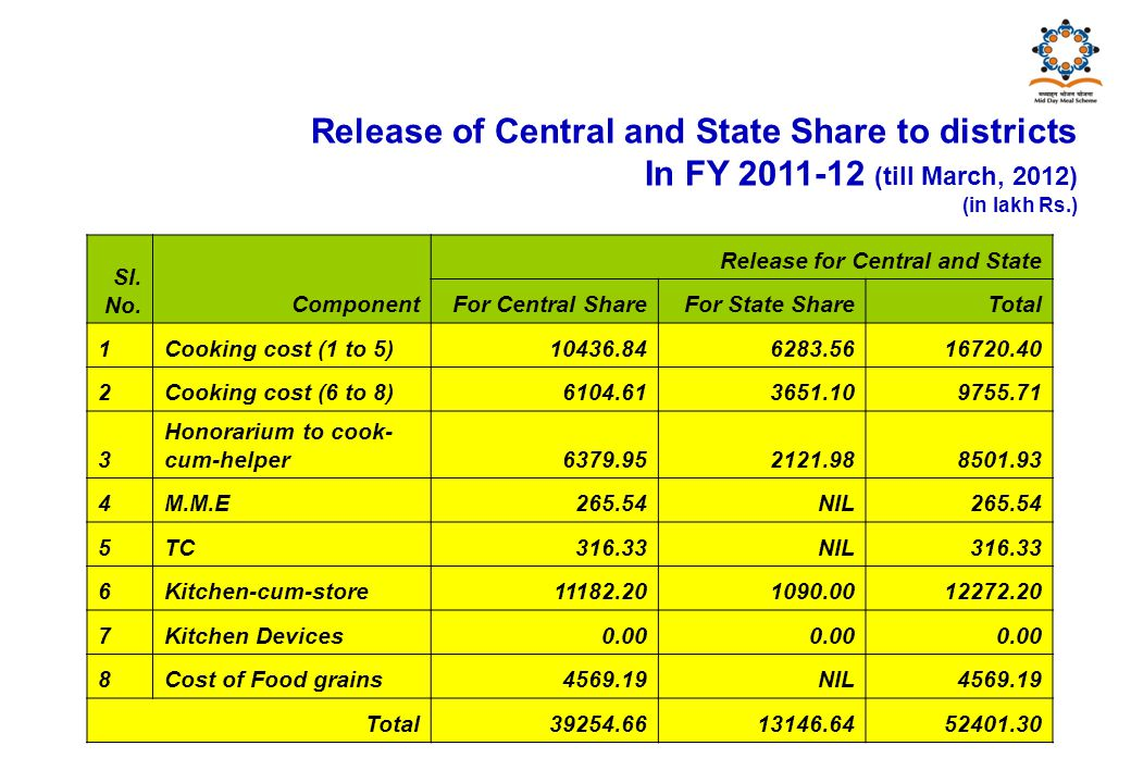 Release of Central and State Share to districts In FY 2011-12 (till March, 2012) (in lakh Rs.) Sl.