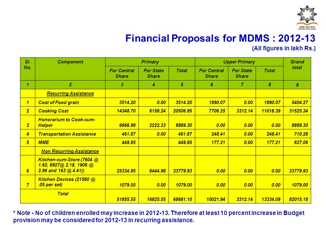 Financial Proposals for MDMS : 2012-13 (All figures in lakh Rs.) Sl.