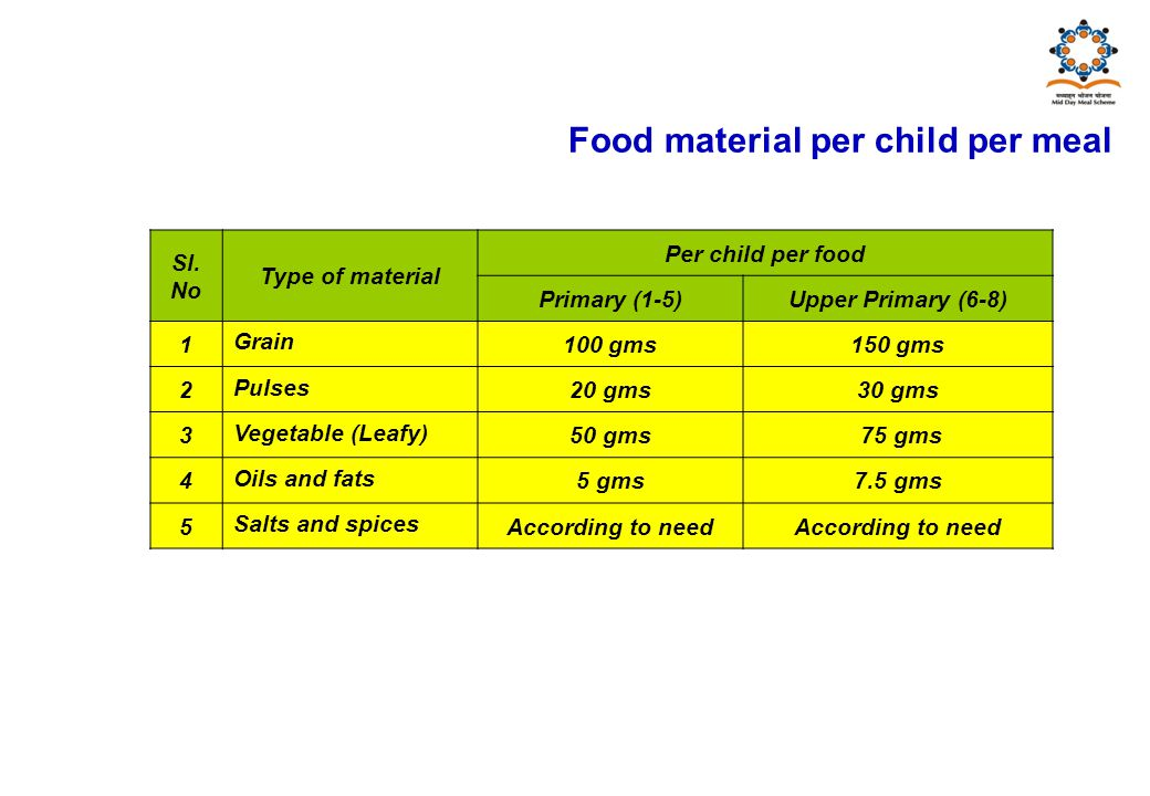 Food material per child per meal Sl.